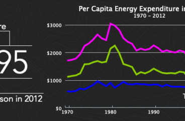 How much do you spend on energy?